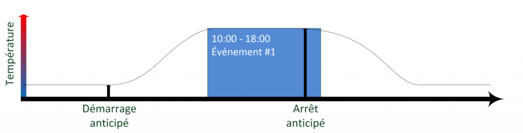 Fontionnement par anticipation